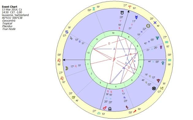 horoskop proba Krakow